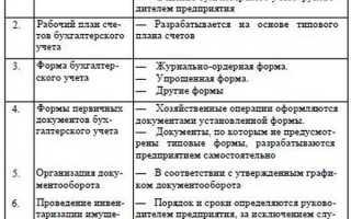 Анализ учетной политики предприятия на примере