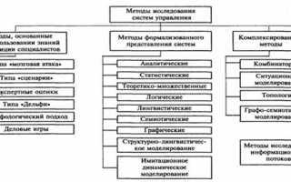 Метод анализа системы управления