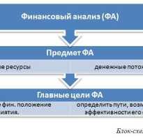 Аналитический анализ предприятия