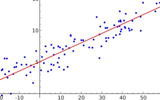 Регрессионный анализ линейные модели