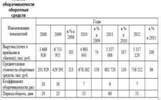 Анализ текущих активов
