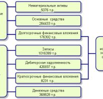Как сделать экономический анализ предприятия пример