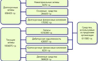 Бухгалтерский анализ предприятия пример