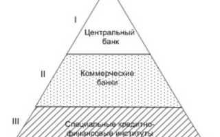 Структура современной кредитной системы
