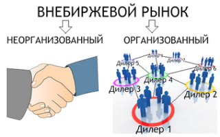 Организационная структура рынка ценных бумаг