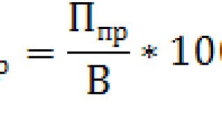 Методика факторного анализа рентабельности