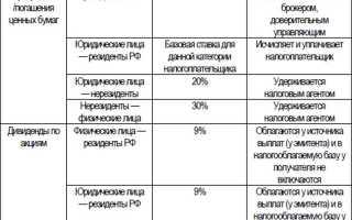 Налог на выпуск ценных бумаг
