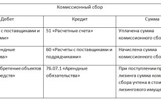 Учет договора лизинга на балансе лизингодателя