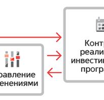 Управление портфелем инвестиционных проектов