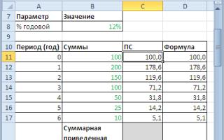 Приведенная стоимость денежного потока
