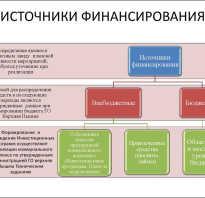 Состав источников финансирования инвестиций