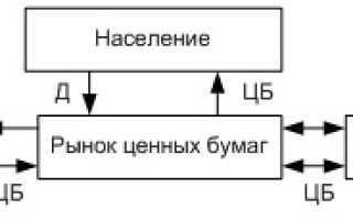 Перераспределительная функция ценных бумаг