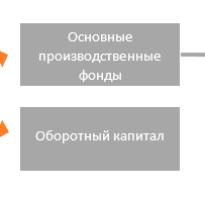 Капитальные затраты инвестиционного проекта