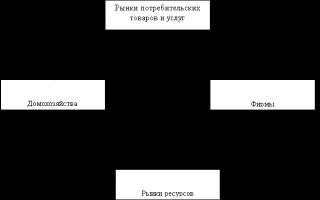Кругооборот реальных и денежных потоков