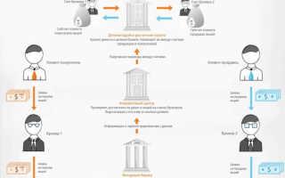 Основные виды биржевых сделок