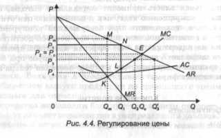Особенности микроэкономического анализа
