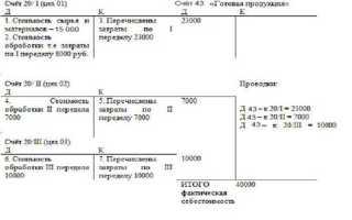 Полуфабрикатный метод учета затрат на производство