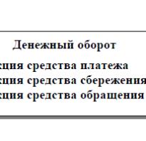 Организация денежно кредитного регулирования
