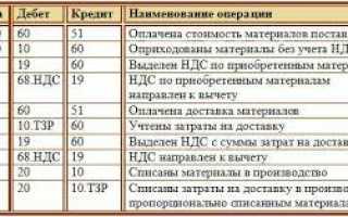 Бухгалтерский учет ос и тмц
