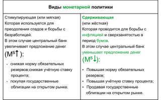 Функции денежно кредитной политики цб рф
