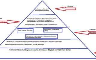 Нормативно правовые акты бухгалтерского учета