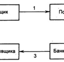 Принципы организации денежного обращения в рф