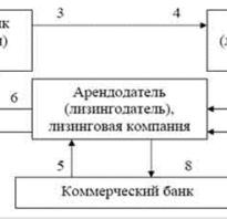 Виды лизинга схема
