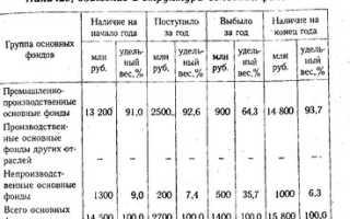 Анализ динамики основных средств