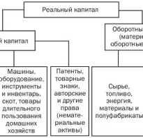 Что входит в капитал