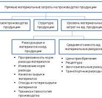 Факторный анализ материальных затрат