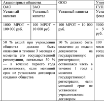 Капитал государственных и муниципальных предприятий