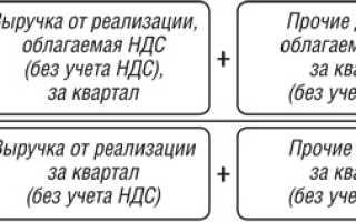 Ведение раздельного учета по ндс