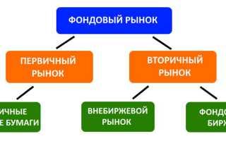 Внебиржевой рынок ценных бумаг в россии