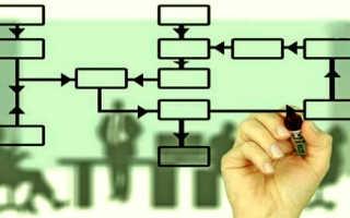 Эффективность инвестиционных бизнес проектов