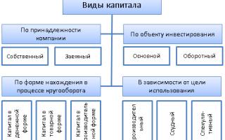 Анализ источников средств