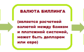 Комиссия за конвертацию валюты
