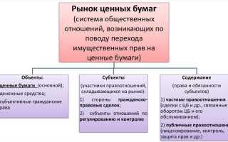 Понятие и структура рынка ценных бумаг