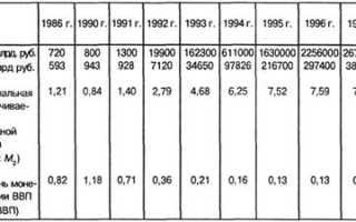 Качественные показатели денежного обращения