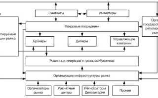 Участники российского рынка ценных бумаг