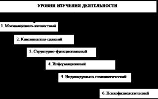 Психологический анализ деятельности кратко