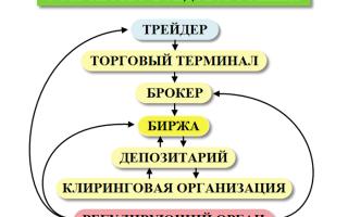 Биржевая торговля схема