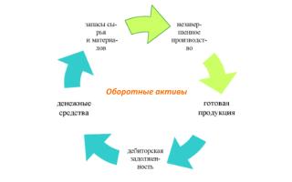 Анализ собственных оборотных средств
