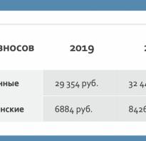 Фиксированные платежи ип сроки уплаты 2020