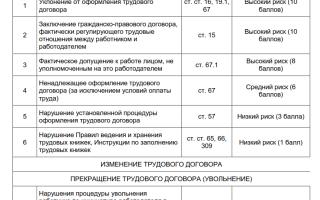 Категория риска деятельности юридического лица